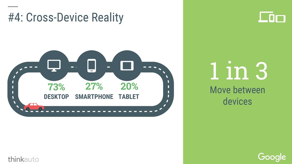 Cross-Device Reality