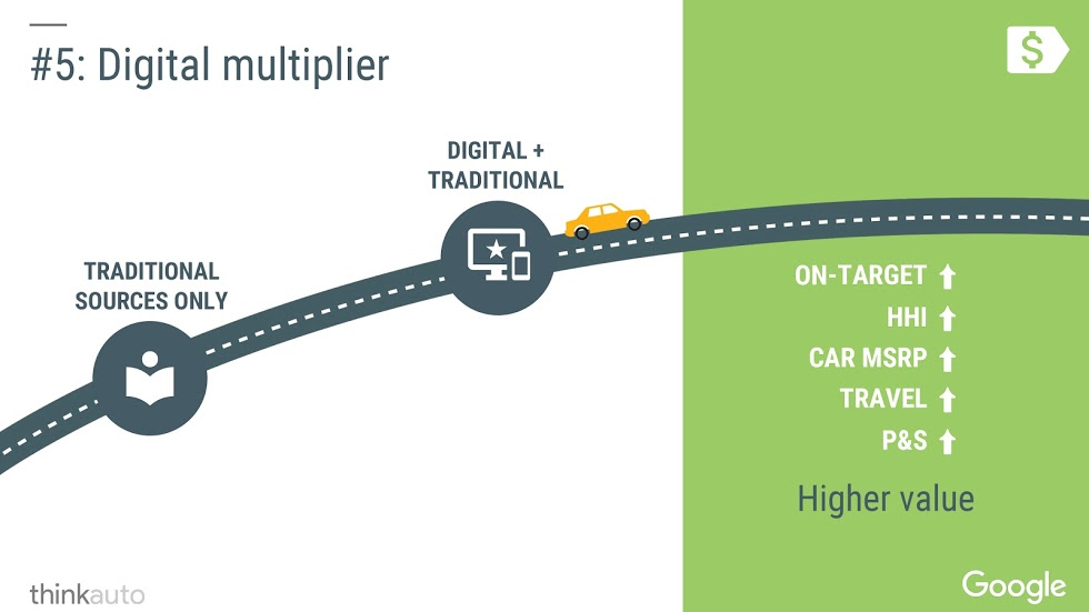 Digital multiplier