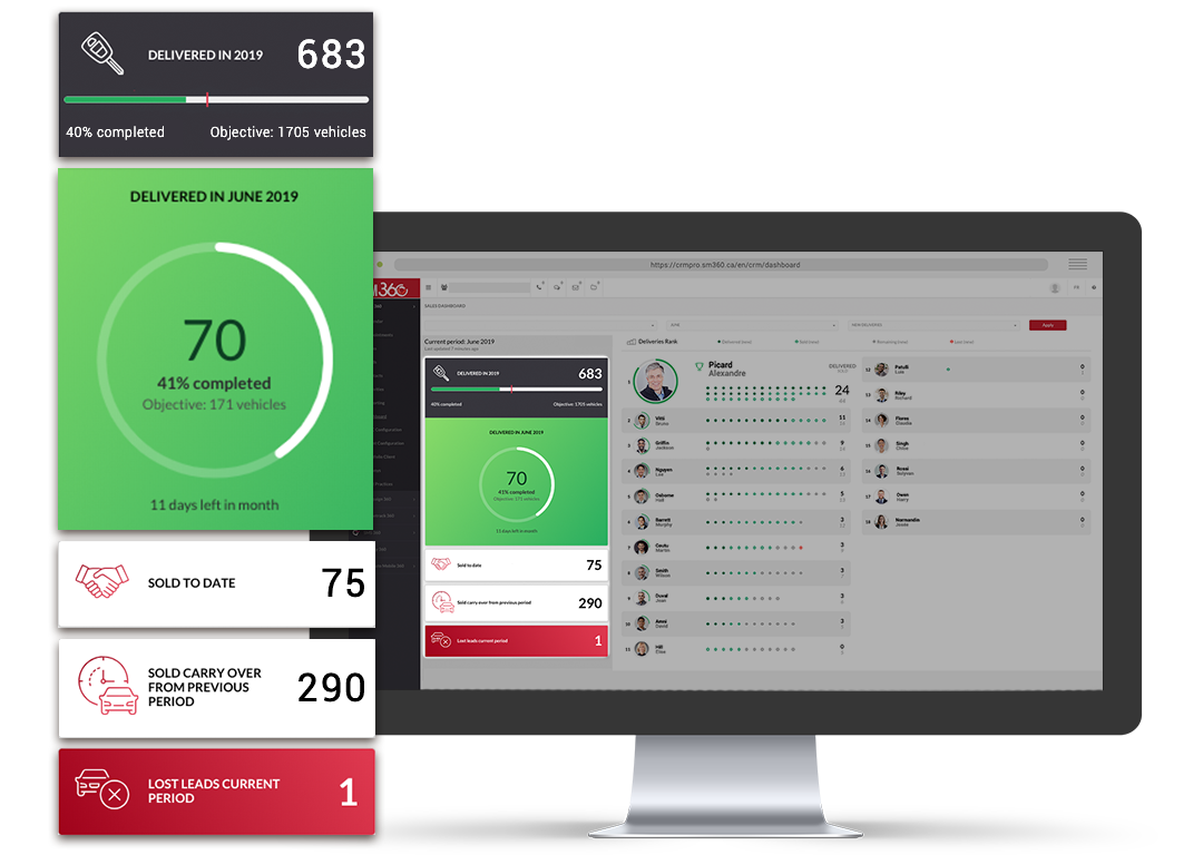 digital delivery dashboard - transparency - CRM 360 - 360.Agency