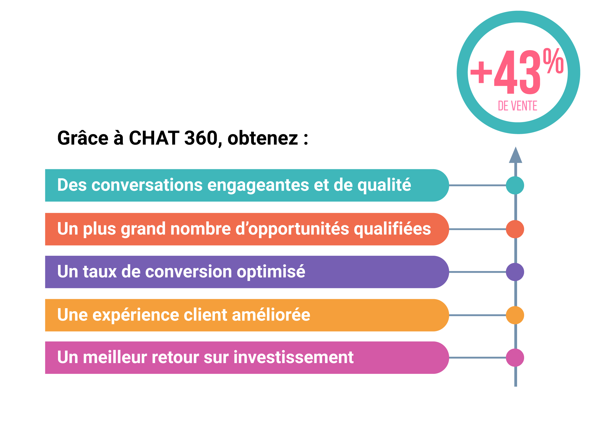 etude comparative -chat360
