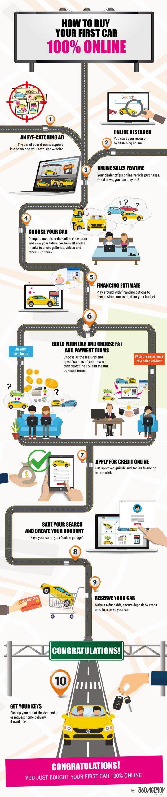 Online customer journey